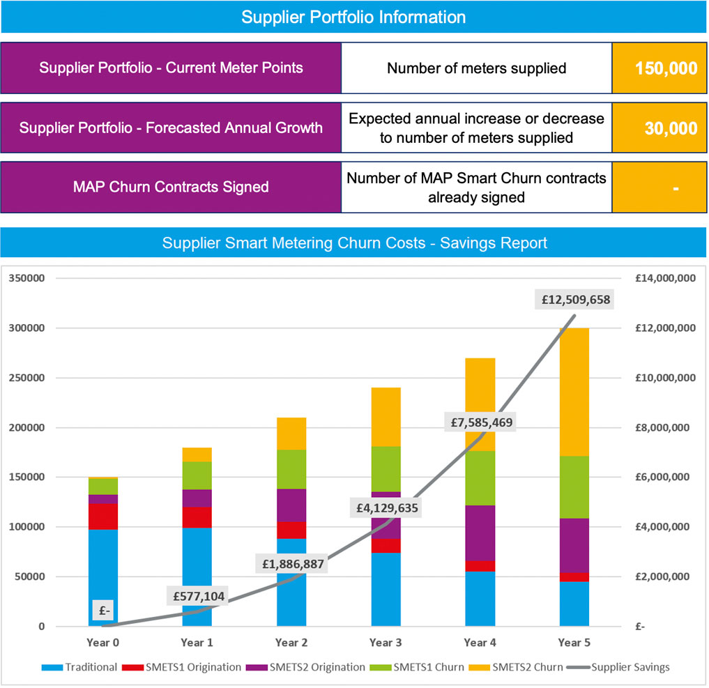 Supplier Smart Metering Churn Costs Savings Report